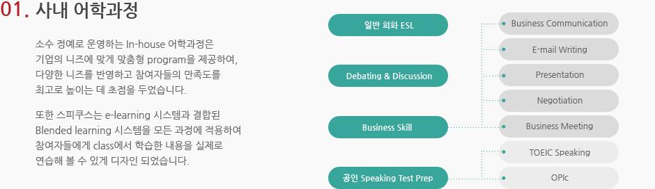 01.사내 어학과정. 소수 정예로 운영하는 in-house 어학과정은 기업의 니즈에 맞게 맞춤형 program을 제공하여, 다양한 니즈를 반영하고 참여자들의 만족도를 최고로 높이는 데 초점을 두었습니다. 또한 스피쿠스는 e-learning 시스템과 결합된 Blended learning 시스템을 모든 과정에 적용하여 참여자들에게 class에서 학습한 내용을 실제로 연습해 볼 수 있게 디자인 되었습니다.