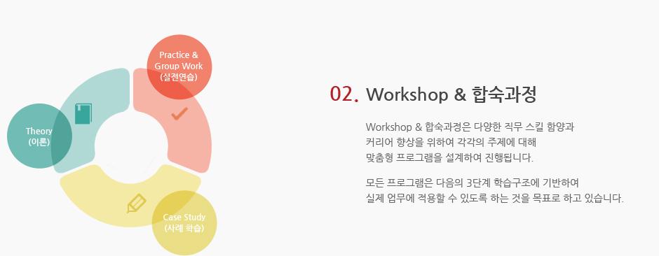 02.Workshop & 합숙과정. Workshop & 합숙과정은 다양한 직무 스킬 함양과 커리어 향상을 위하여 각각의 주제에 대해 맞춤형 프로그램을 설계하여 진행됩니다. 모든 프로그램은 다음의 3단계 학습구조에 기반하여 실제 업무에 적용할 수 있도록 하는 것을 목표로 하고 있습니다.